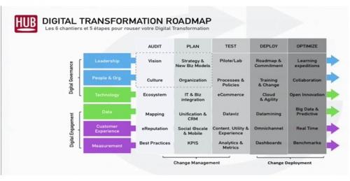 transformation digitale,consultant digital, hubforum
